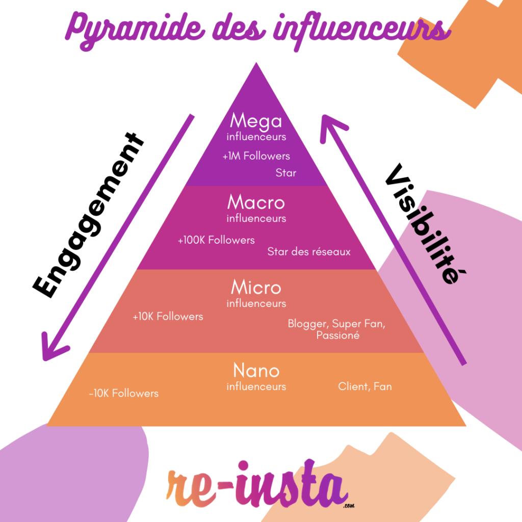 Infographie pyramide des influenceurs